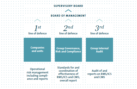 risk management  control system volkswagen group annual report